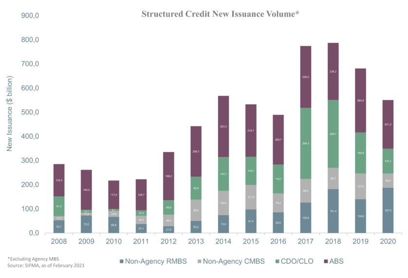 Chart 3 - Structured Credit New Issuance Volume